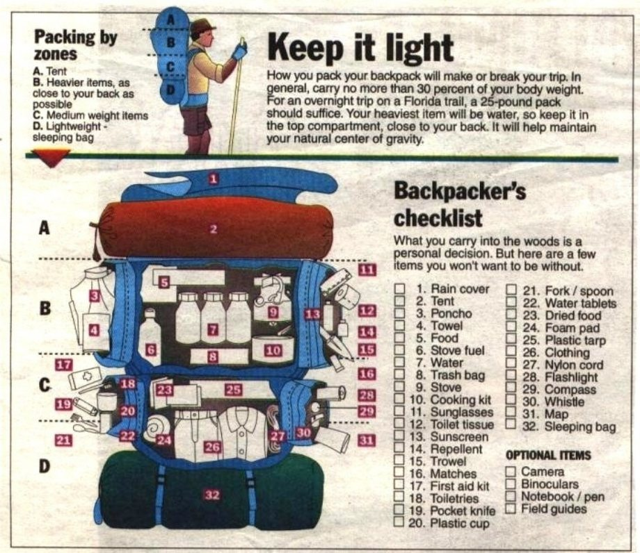 Backpackers Checklist World Of Camping Blog